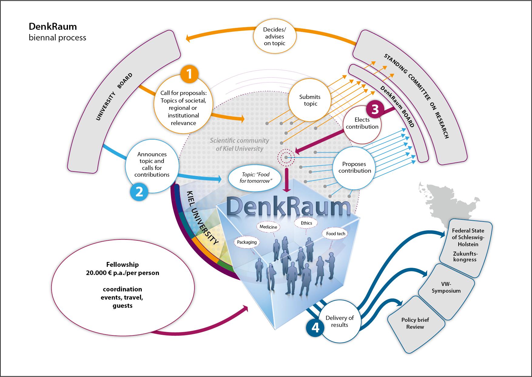 Graphic: KITE:DenkRaum - biennal process